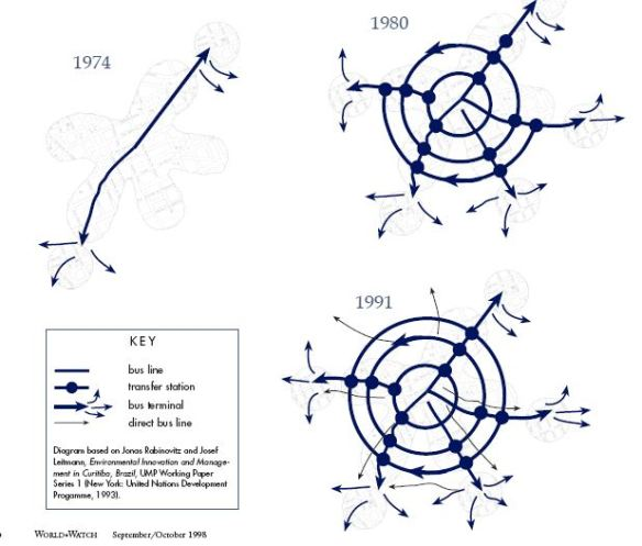 evolution of curitibas transit system - dubaization.files.wordpress.com-2011-12-curitiba